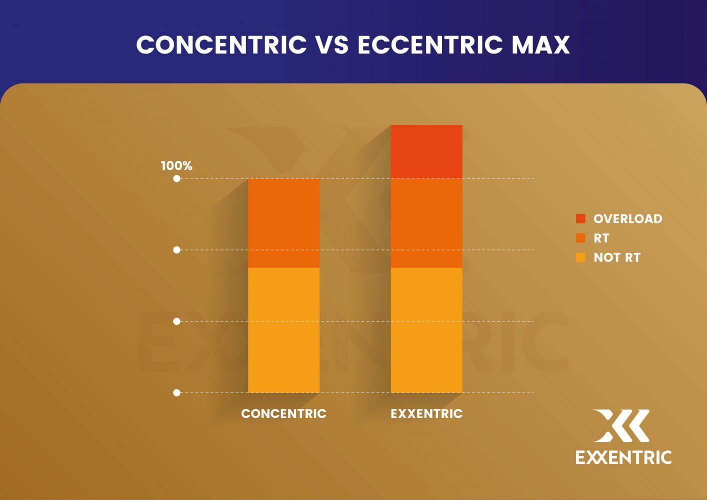 Concentric vs Eccentric Max
